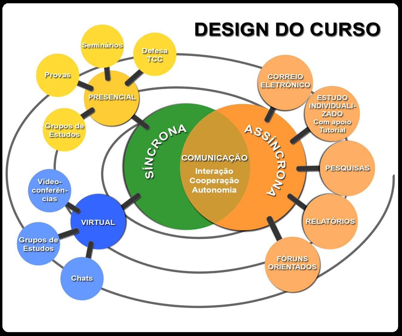 #CAA201 Metodologia Portal NUTEAD 1346x1123 píxeis em Curso Design Ead